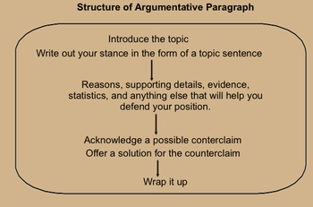 Argumentative Reading and Writing CommonCore Lesson