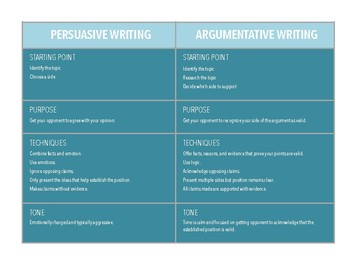 Argumentative vs. Persuasive Reference CCSS