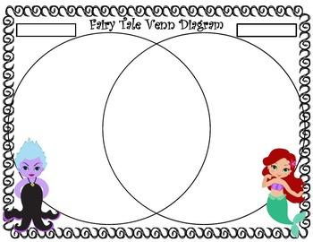 Ariel Themed Fairy Tale Unit Bundle