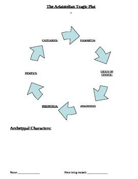 Aristotelian Tragic Plot