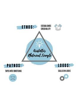 Aristotle's Rhetorical Triangle