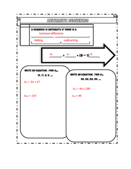 Arithmetic Sequences Doodle Notes