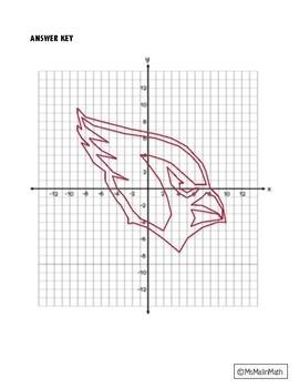 Arizona Cardinals Logo on the Coordinate Plane