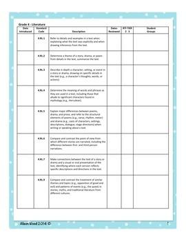 Arizona Common Core ELA Standards and RTI Checklist Fourth Grade