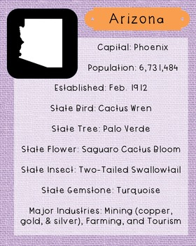Arizona State Facts and Symbols Class Decor, Government, Geography