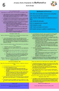 Arizona state standards 6th grade mathematics Poster (updated 2017)