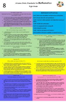 Arizona state standards 8th grade Mathematics poster (updated 2017)