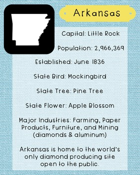 Arkansas State Facts and Symbols Class Decor, Government, Geography