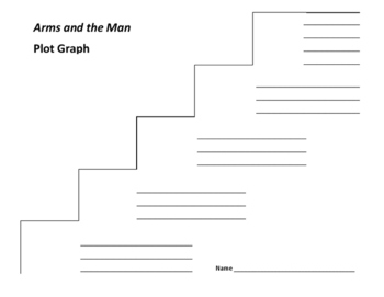Arms and the Man Plot Graph - George Bernard Shaw