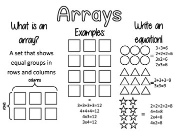 Array Anchor Chart - Repeated Addition