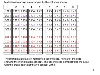 Arrays for multiplication facts developing distributive property