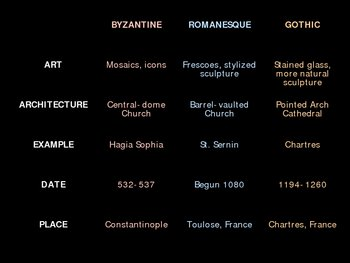 Art History: Gothic Cathedrals!