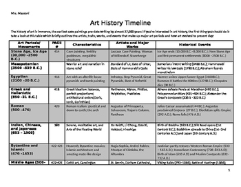 Art history timeline by visual arts education resources tpt altavistaventures