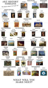 Art history timeline posters classroom border art block poster for art history timeline posters classroom border art block poster for decoration altavistaventures Image collections