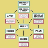 Art Inquiry Cycle / The Creative Process Bulletin Board