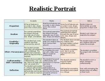 Art Realistic Portrait Rubric Elementary/ Upper Elementary