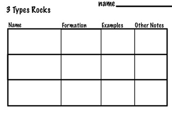 Art Rocks ... Rock Cycle Diagram & 3 Rock Types  (4 pages) STEAM
