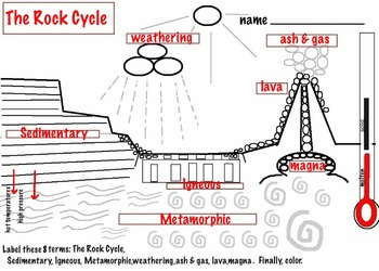 Rock cycle diagram teaching resources teachers pay teachers rock cycle diagram 3 rock types 4 pages ccuart Choice Image