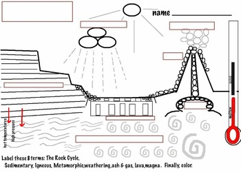 Art rocks rock cycle diagram 3 rock types 4 pages steam by rock cycle diagram 3 rock types 4 pages ccuart Image collections