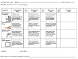 Art Rubric and Goals, upper elementary, parts 1 and 2
