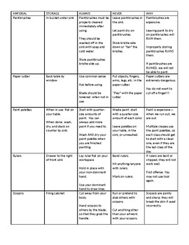 Art Safety and Maintenance Worksheet with Key