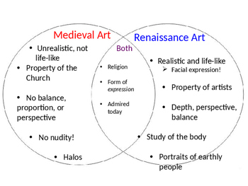 medieval and renaissance venn diagram art in the renaissance guided notes powerpoint by hgregory #2