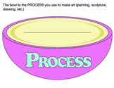 Art is like CAKE: what is the PROCESS