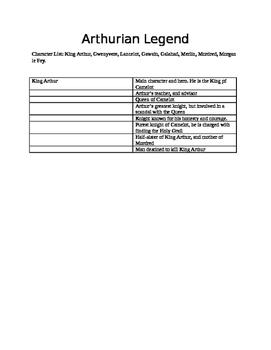 Arthurian Legend Character Chart
