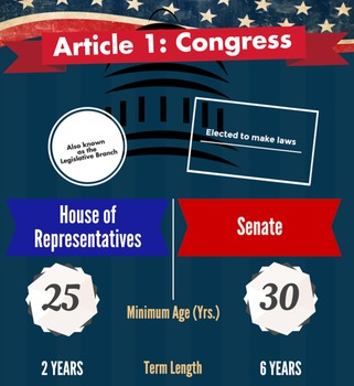 Constitution Article One: Congress Info-graphic Poster (Government)