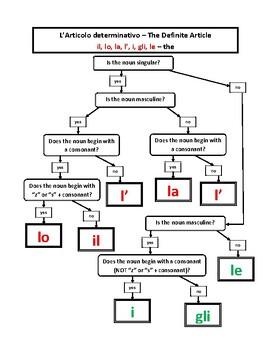 Articoli (Articles in Italian) Flow Charts
