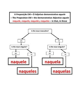 Artigos (Articles in Portuguese) Flow Charts