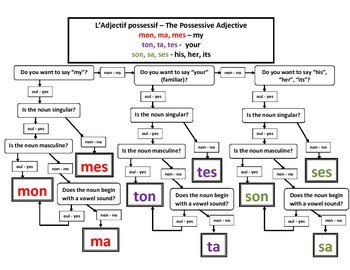 Articles in French Flow Charts