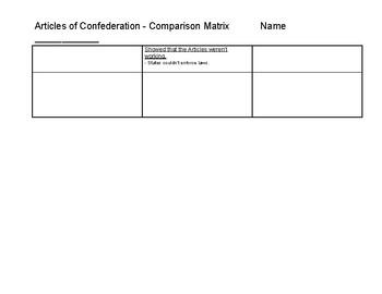 Articles of Confederation - Comparison Matrix
