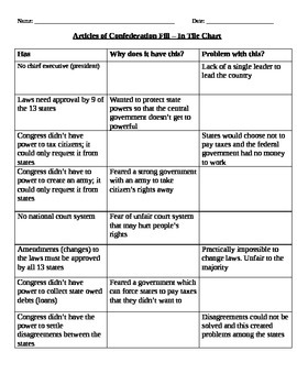 Articles of Confederation Graphic Organizer Fill-In Chart