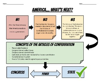 Articles of Confederation: Overview