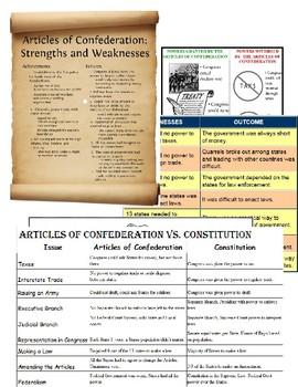 Articles of Confederation Reading - Essay