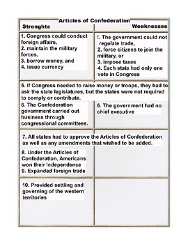 Articles of Confederation Strengths and Weaknesses