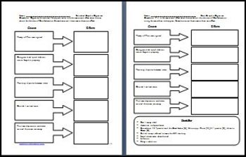 Articles of Confederation The Structure of Government Differentiated Lesson Plan