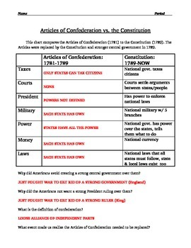 Articles of Confederation Worksheet - description and comparison to Constitution