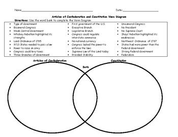 Articles of Confederation and Constitution Venn Diagram with Word Bank and Key