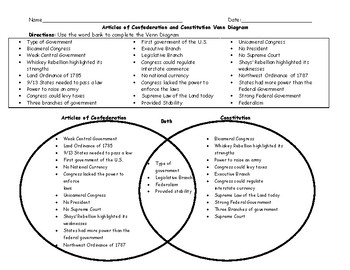 Articles of Confederation and Constitution Venn Diagram with Word ...