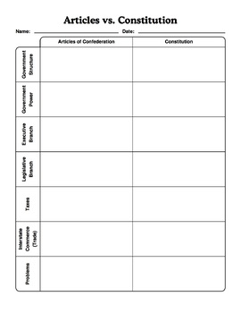 Articles of Confederation and Constitution Worksheet Bundle with Key