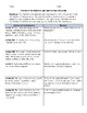 Articles of Confederation and Constitutional Convention Activity Worksheet & Key