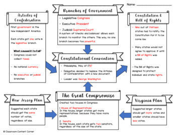 Articles of Confederation to Constitutional Convention- Flow Chart