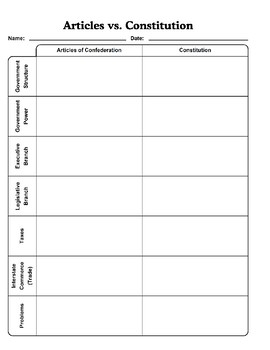 Articles of Confederation vs. Constitution Graphic Organizer and Answer Key