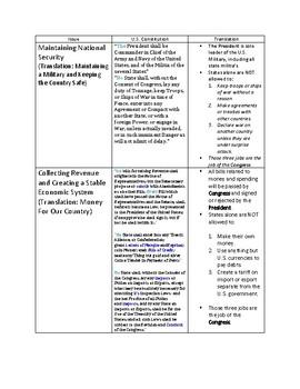 Articles of Confederation vs. U.S. Constitution