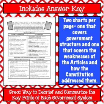 Articles of Confederation vs. U.S. Constitution Comparison Chart
