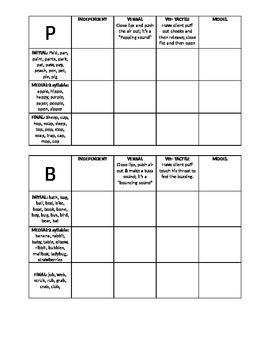Articulation Data Sheets k, g, p, b