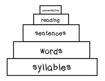 Articulation Goals Hierarchy