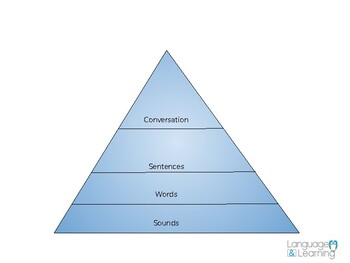 Articulation Hierarchy